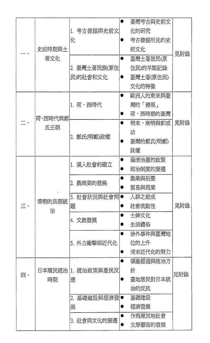 附錄1:第一份將臺灣史獨立成冊的課綱草案2