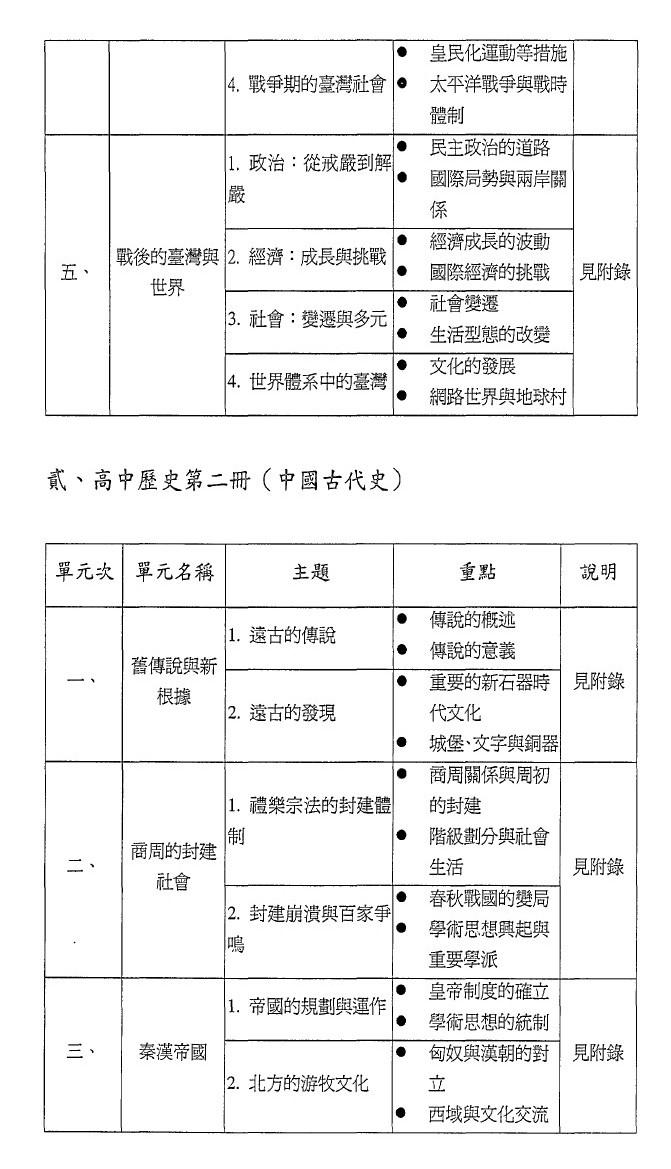 附錄1:第一份將臺灣史獨立成冊的課綱草案3